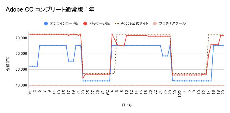 Adobe CC コンプリート通常版 1年契約の価格遷移