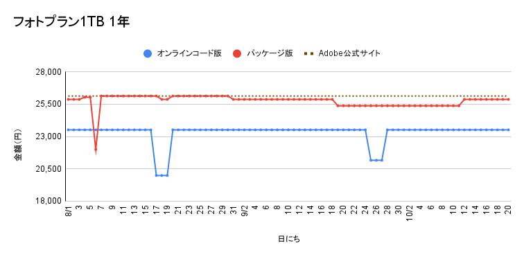 Adobeフォトプラン 1年契約の価格遷移