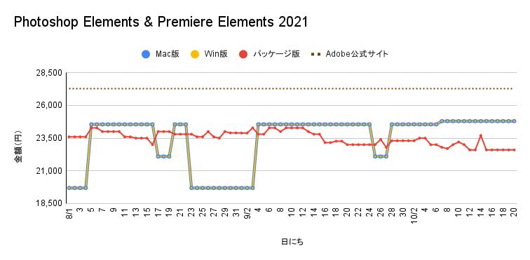 Adobe Photoshop Elements & Premiere Elements 2021の価格遷移
