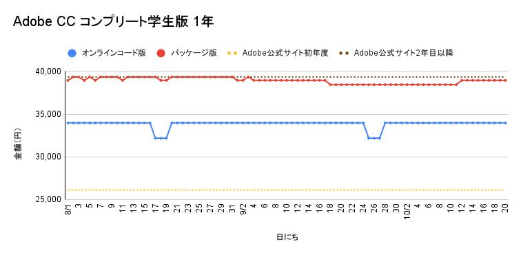 Adobe CC コンプリート学生版 1年契約の価格遷移