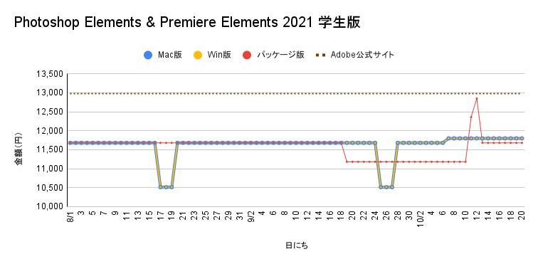 Photoshop Elements & Premiere Elements 2021学生版の価格遷移
